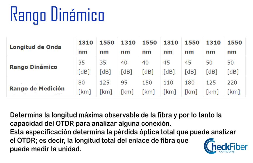 Rango Dinámico - Check Fiber